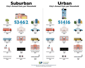 UrbanVSuburban