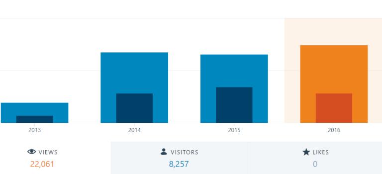 "Jahresstatistik ""Think Ordo!"" 2016"