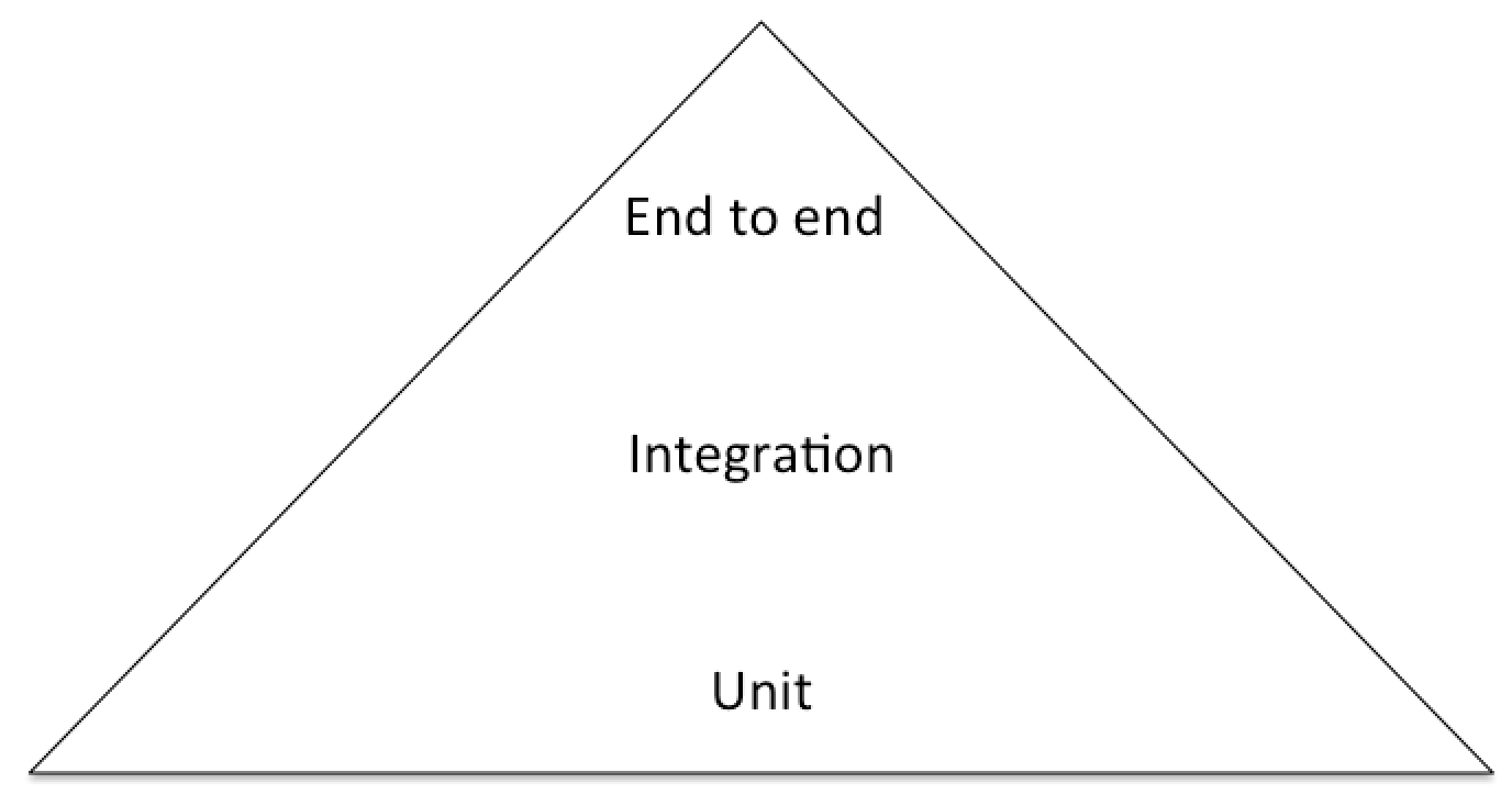 The agile testing pyramid that says that there should be a few end to end tests, a few integrated tests testing large parts of the system and many unit tests that test small parts of the system
