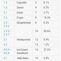 Google releases new Android distribution stats, Jelly Bean up to 6.7 percent!!