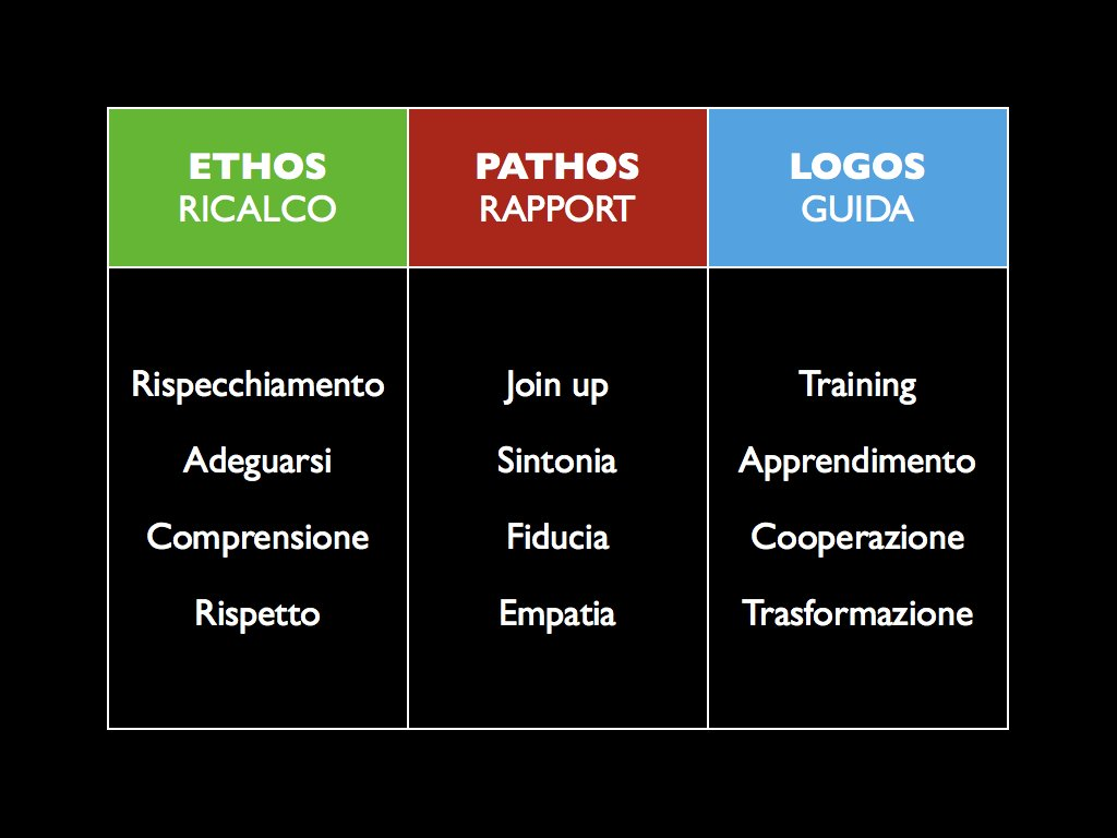 Ethos Pathos Logos In An Essay