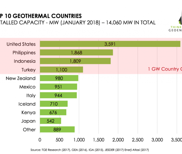Top  Geothermal Countries Based On Installed Capacity Year End