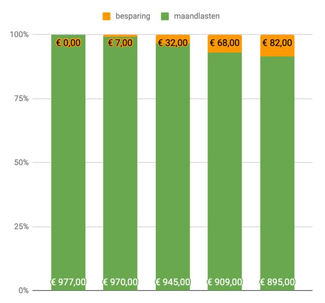 Onze hypotheek versneld aflossen: hoe meer we aflossen des te sneller het gaat.