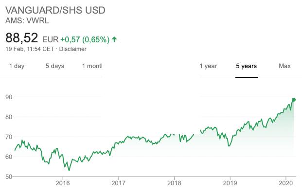 VWRL (AMS:VWRL) 5 jaars grafiek via Google Finance.