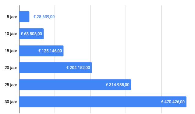 Investeren: als je € 400 per maand investeert en daarop 7% rendement behaald dan is dit je vermogen na 30 jaar.