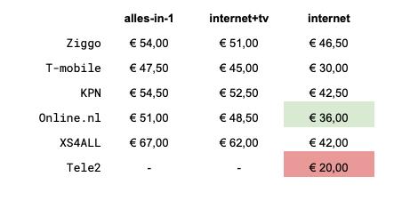 De prijzen van de Nederlandse internetaanbieders op een rijtje.