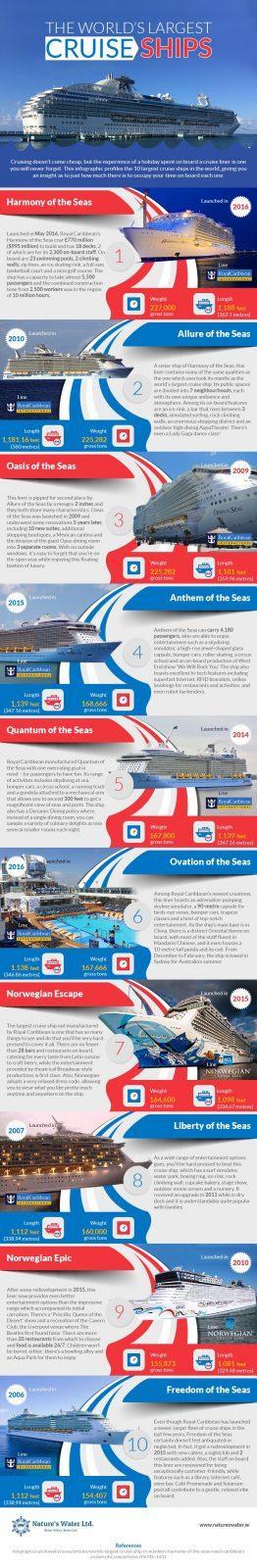 The Worlds Largest Cruise Ships Infographic Thinkingoftravelcom - Top 10 biggest cruise ships