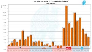 Incremento Anual Deuda Circulación 102017