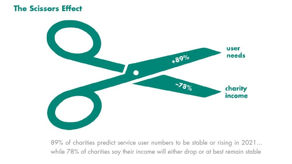 diagram of the scissors effect