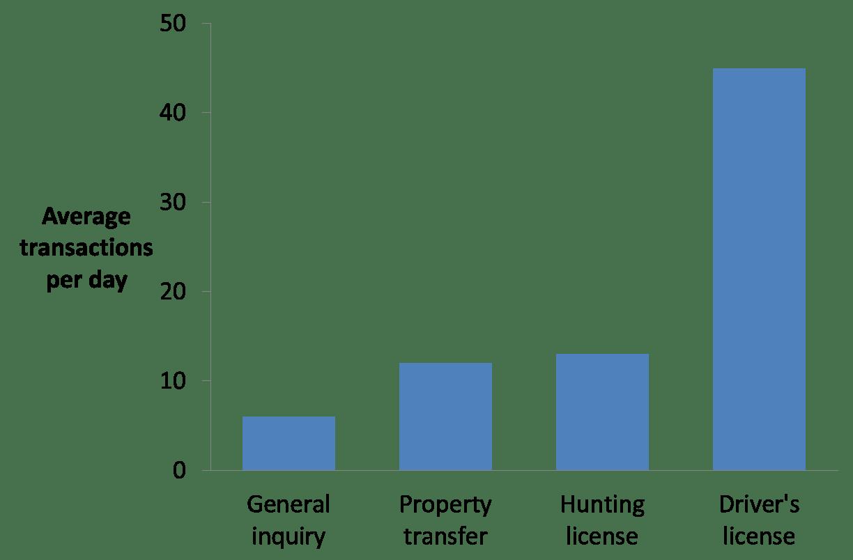 Column Graphs Vs Bar Charts When To Choose Each One