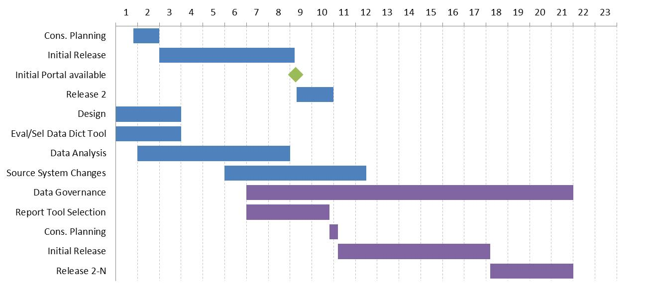 Creating A Monthly Timeline Gantt Chart With Milestones In