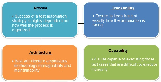 Characteristics of an Ace Test Automation Suite
