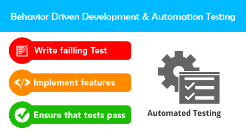 BDD and automation