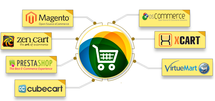 Best eCommerce CMS