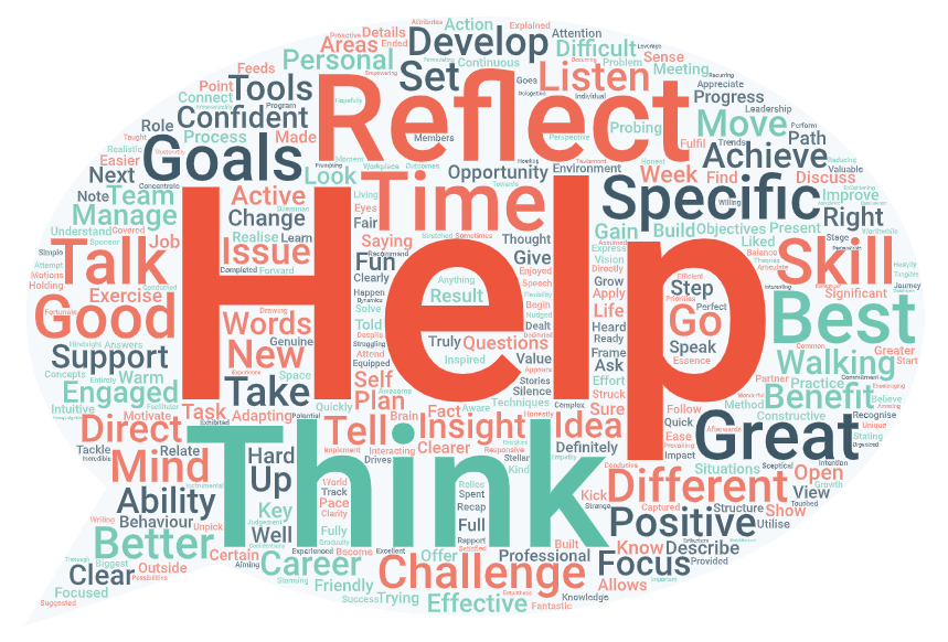 Word cloud or words people use to describe me
