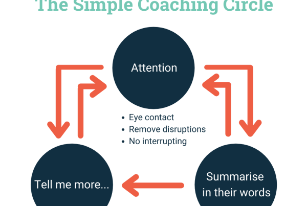 A diagram that shows the simple coaching circle explained in the letter