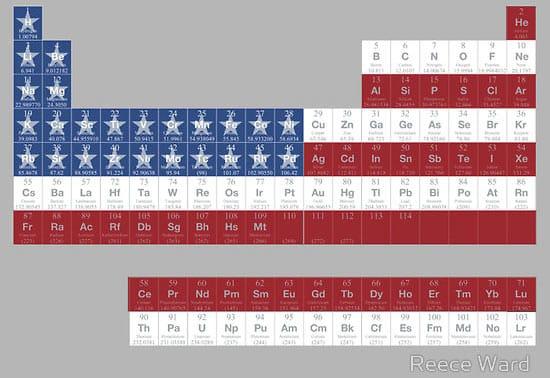 periodic-table-usa