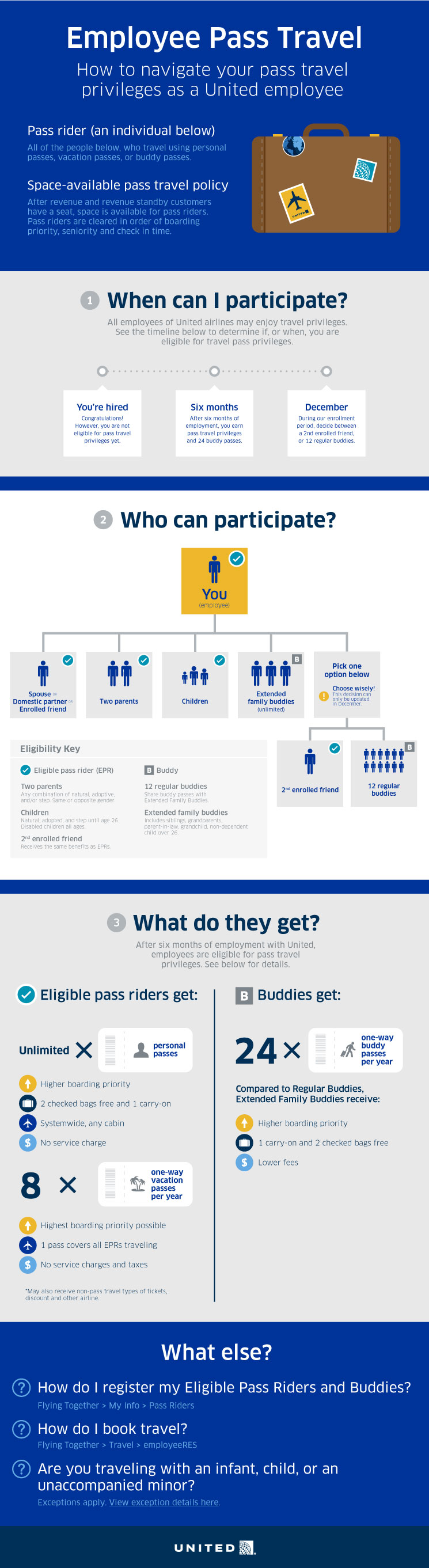 Employee Pass Travel