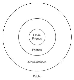 Image result for image circle of friendships