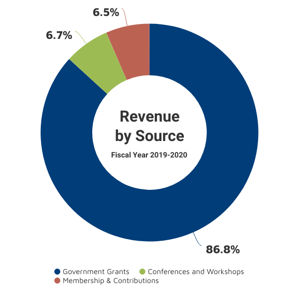 Revenue by source for the 2019-2020 fiscal year shows that 86.2% came from government grants, 6.7% came from conferences and workshops, and 6.5% came from membership and contributions.