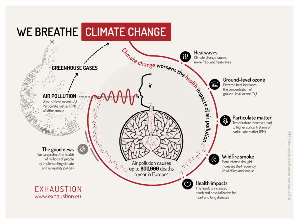 Visualization of how climate change impacts our health through the air we breathe.