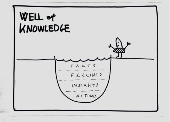 Well Of Knowledge