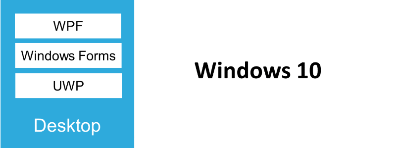 Why the Universal Windows Platform (UWP) can be the