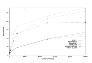 Scalability study of the ad hoc on-demand distance vector routing protocol