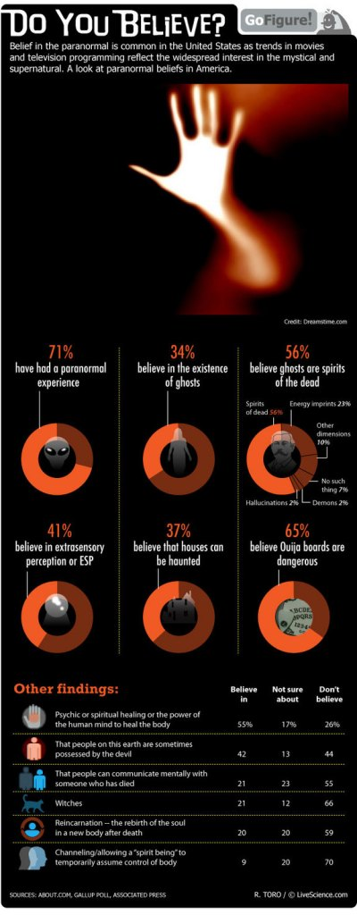 Do You Believe Infographic