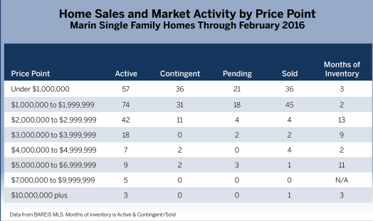 chart home sales and market activity by price point