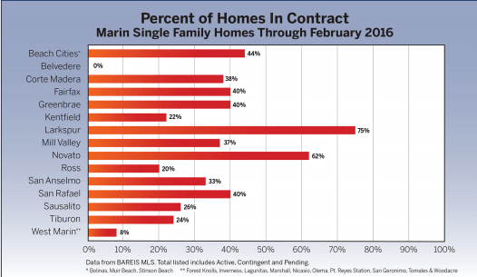 chart percent of homes in contract for March 2016 Marin Real Estate Market Report