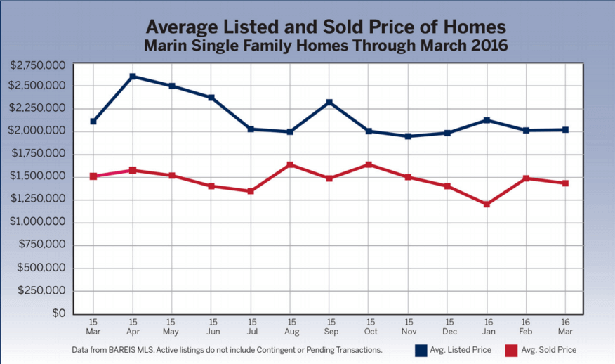 chart showing average listed and sold price of homes