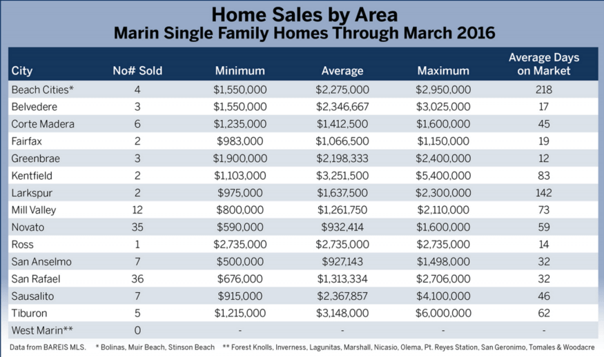 chart showing home sales by area