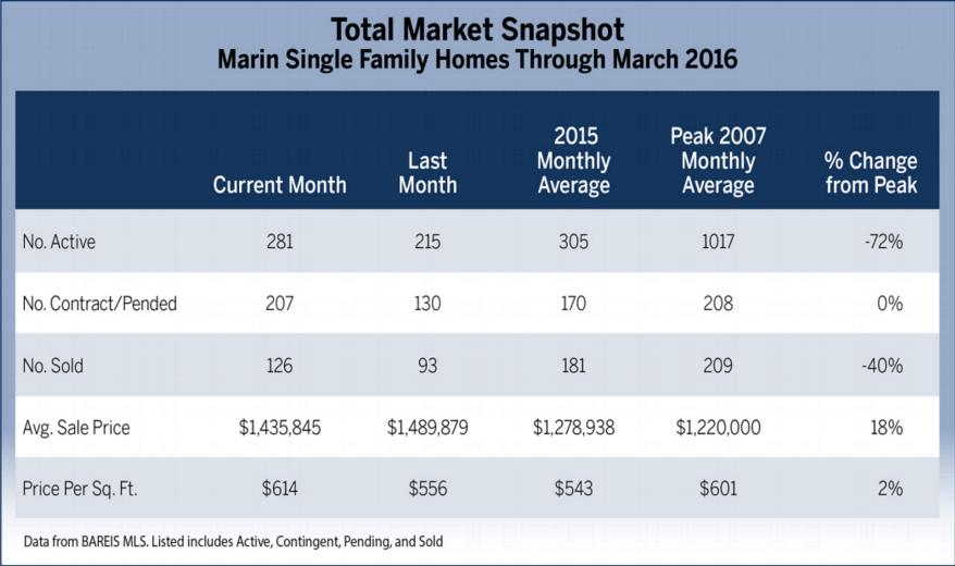 total real estate market snapshot
