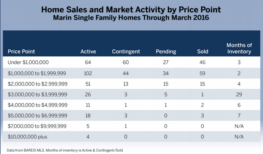 chart showing home sales and market activity by price point