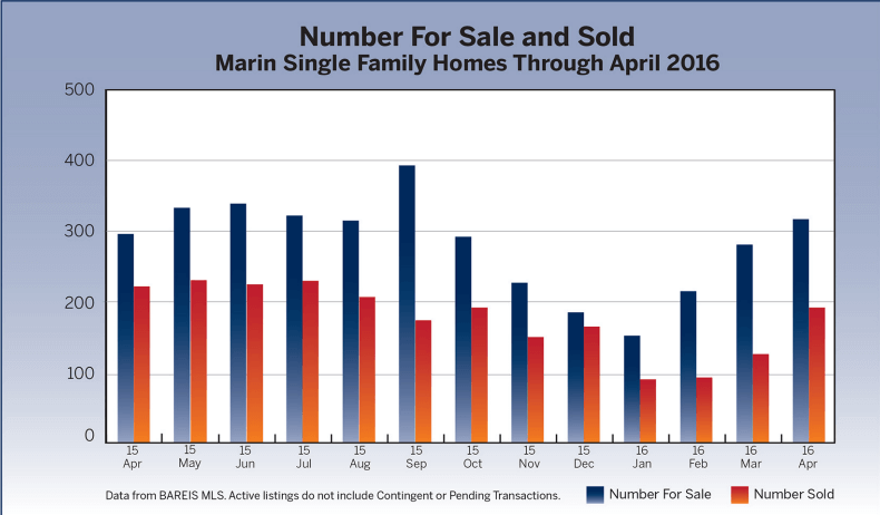 Inventory For Sale and Sold Marin Real Estate Market Report May 2016