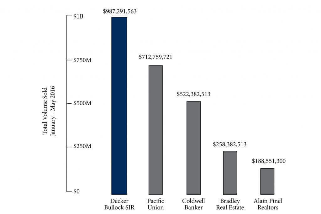Sotheby's International Realty Graph