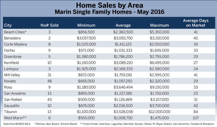 Chart of home sales by town in Marin