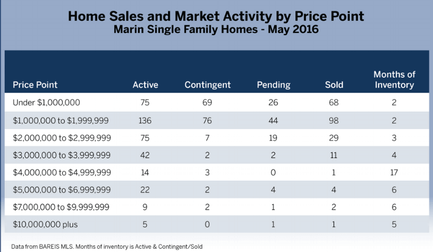 Marin Real Estate Market News Home Sales By Price Chart