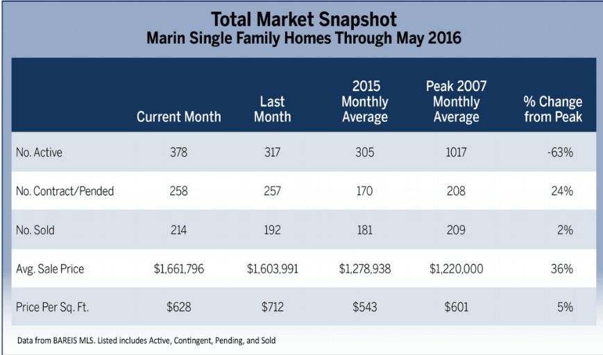 June 2016 Marin County Real Estate Market Report Total Market Snapshot Chart