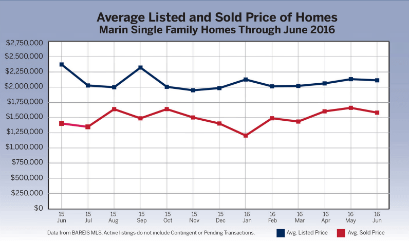 Chart of average listed and sold price of homes