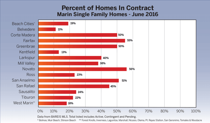 Chart of percent of homes in contract