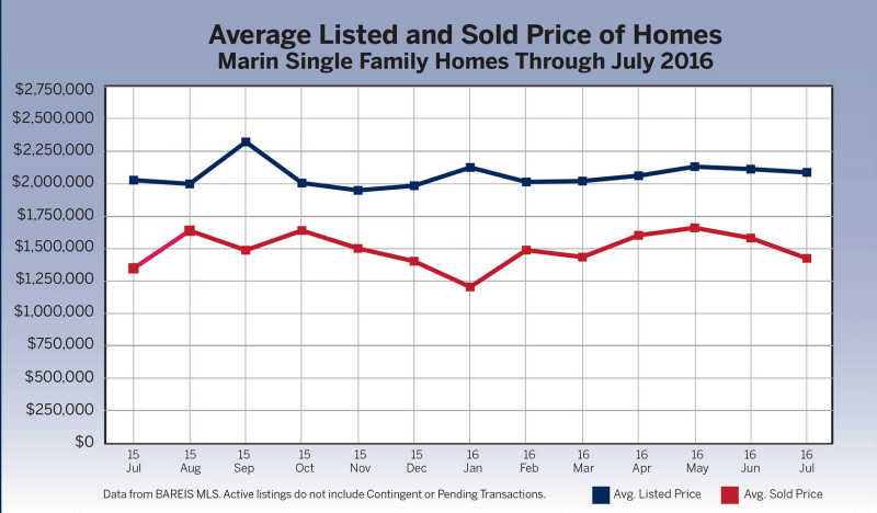 average listed and sold price of homes chart