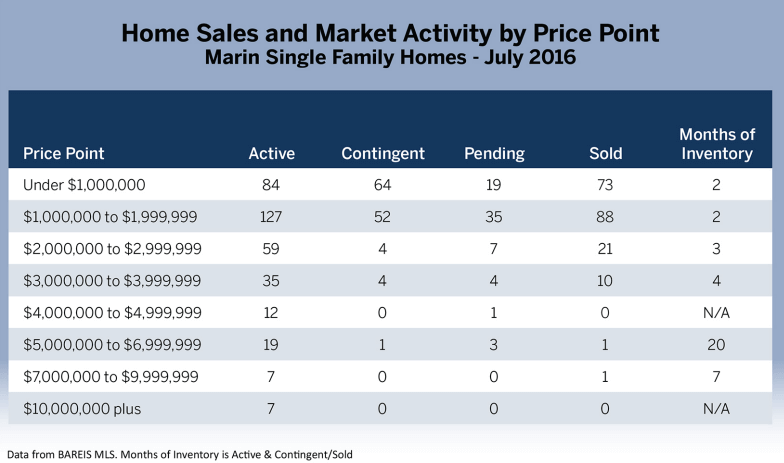 chart showing market activity by price point