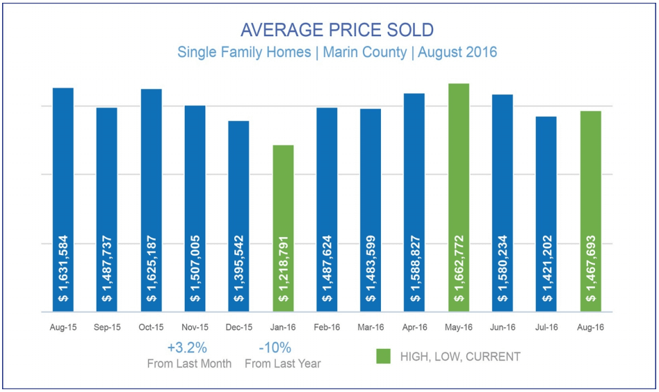 September 2016 Marin County Real Estate Market Report Average price sold