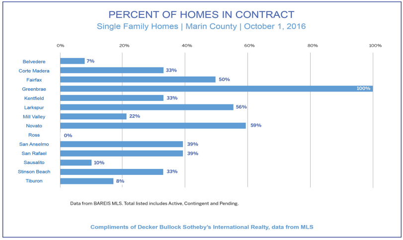 graph showing percent of homes in contract