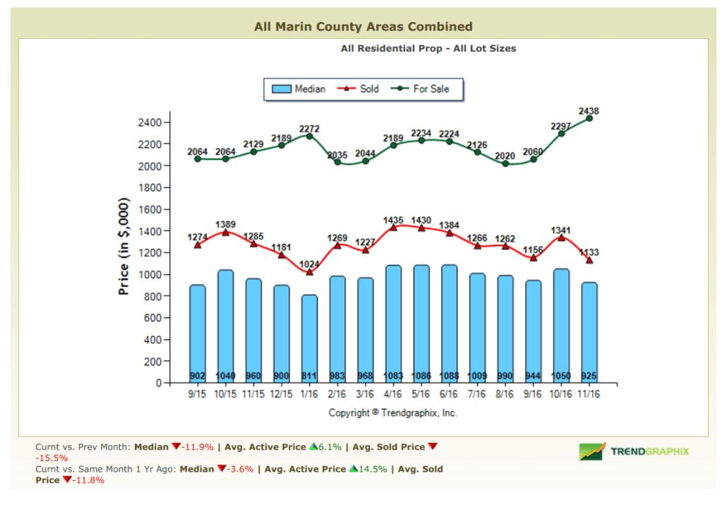 December 2016 Marin Real Estate Market Report Pricing Trends