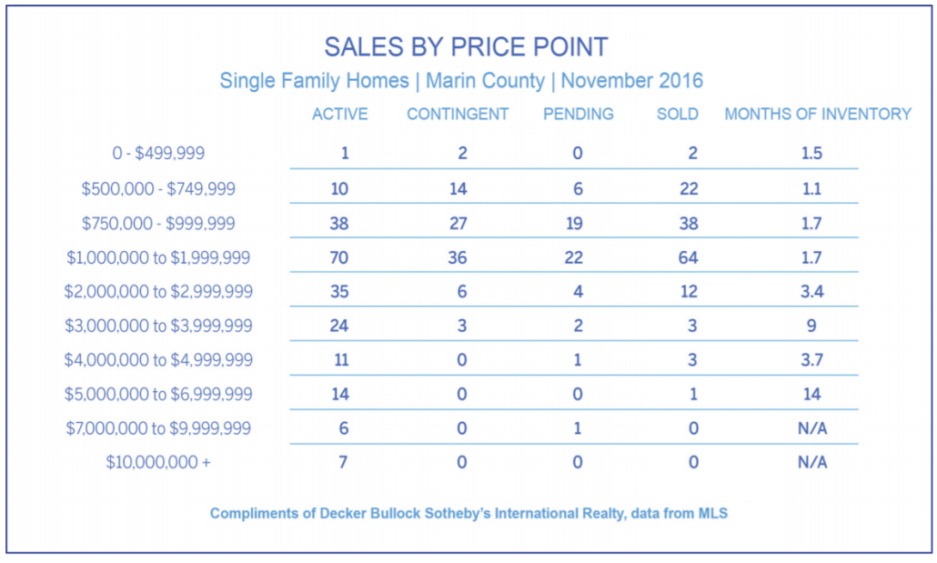Sales by price point chart for Marin County real estate