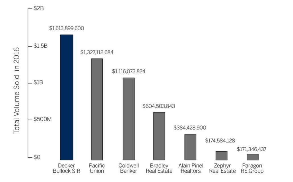 Chart Total Volume Sold 2016 Golden Gate Sotheby's International Realty