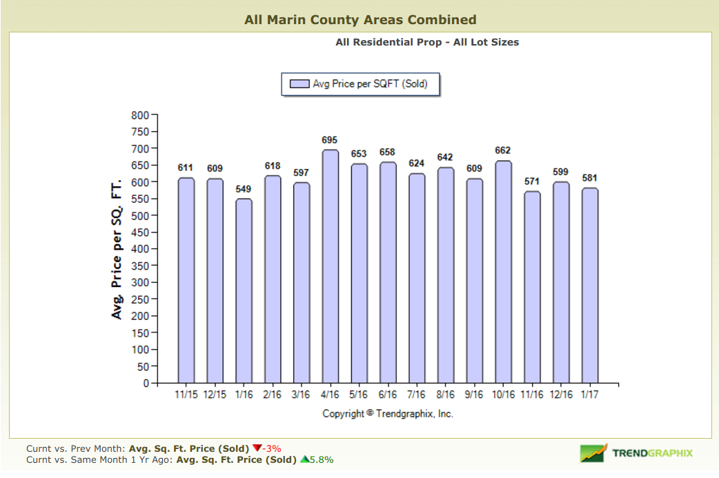 Bar chart depicting price per square foot in marin county real estate